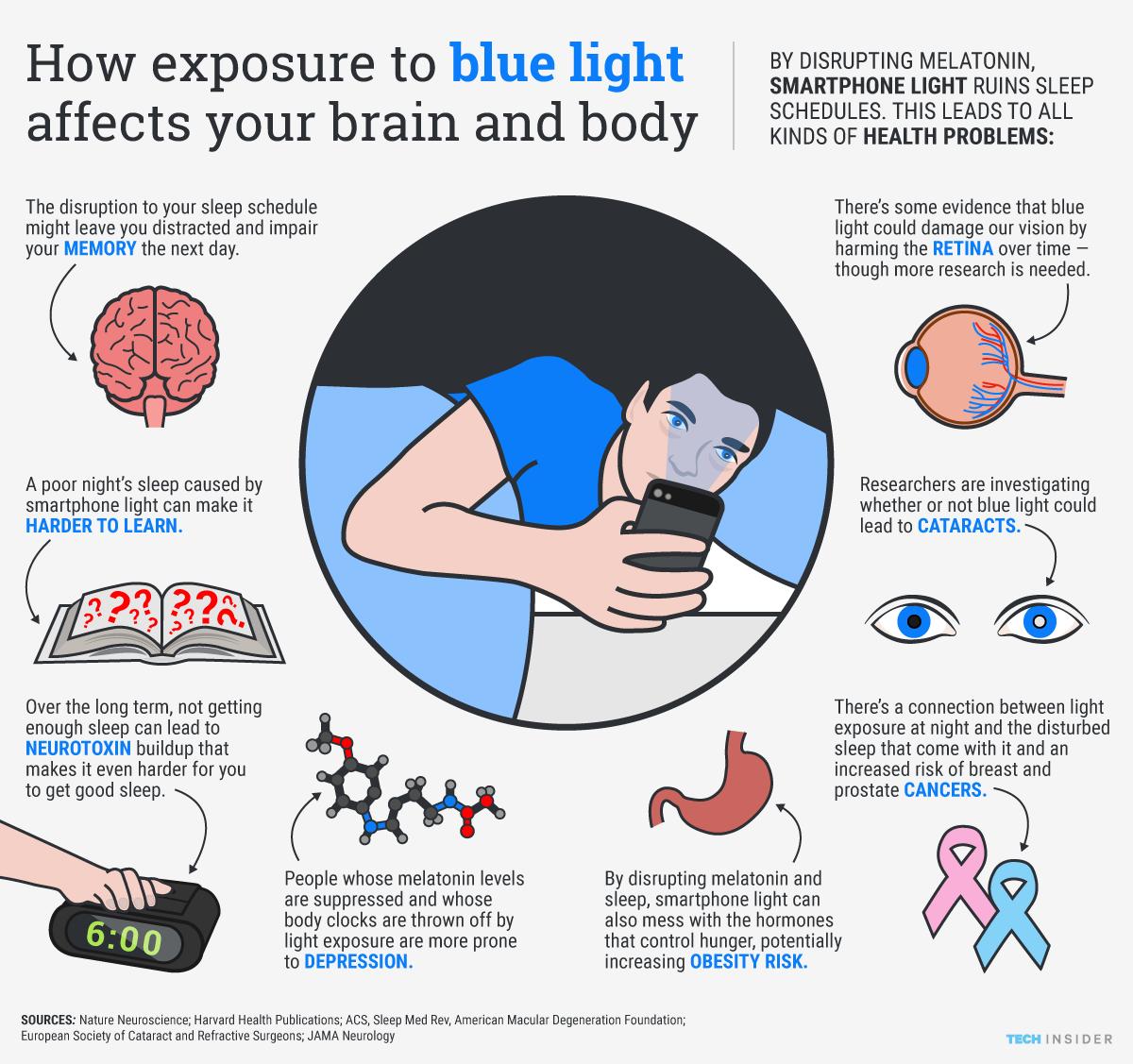 Impact of light on sleep