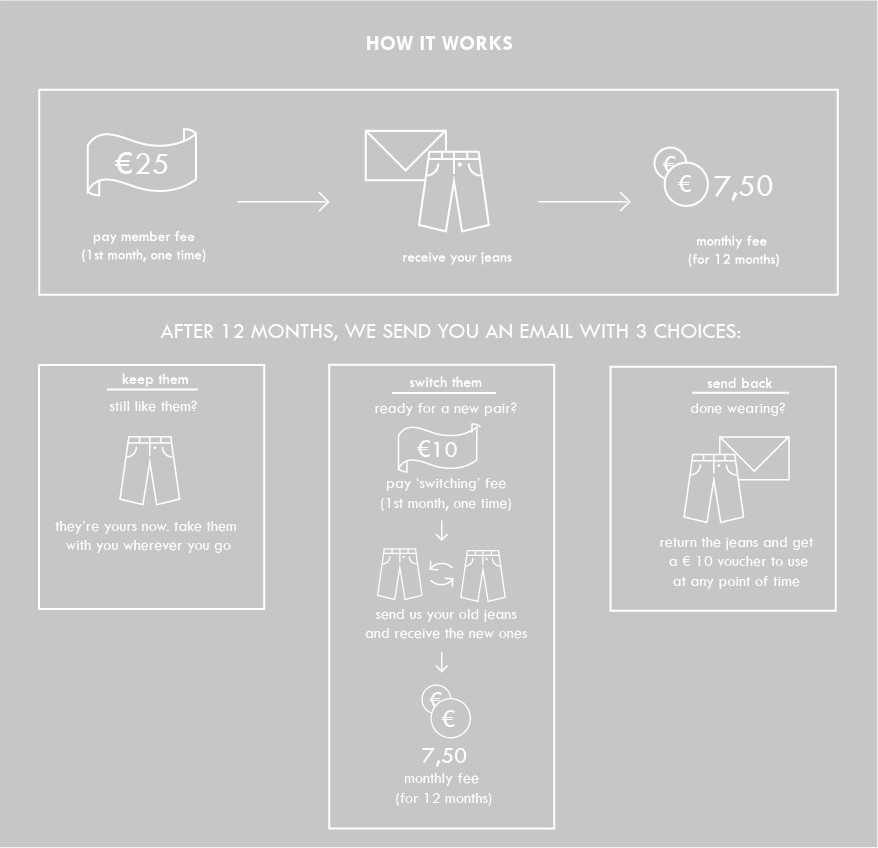 mudjeans-lease-how-it-work-infographic (1)