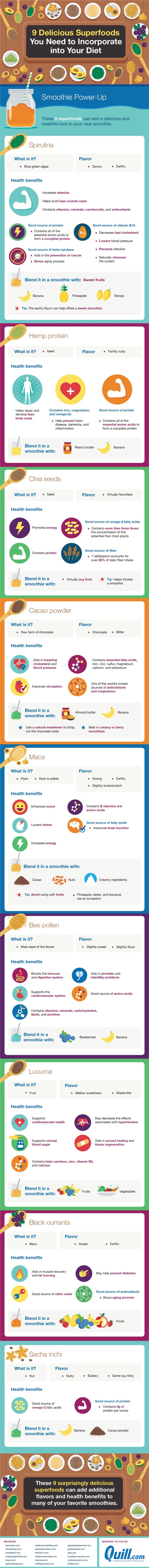 [INFOGRAPHIC] Superfoods for power packed breakfast smoothies